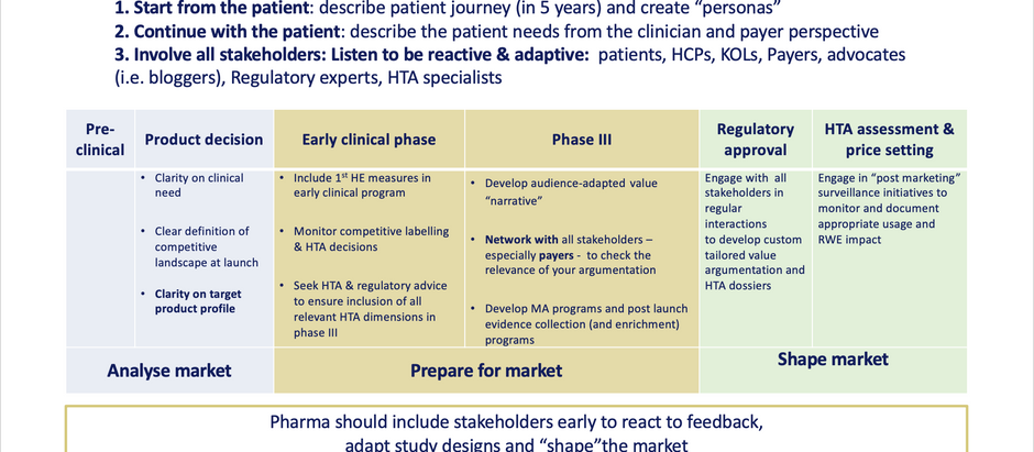 HTA considerations I: pharma industry: the earlier - the better