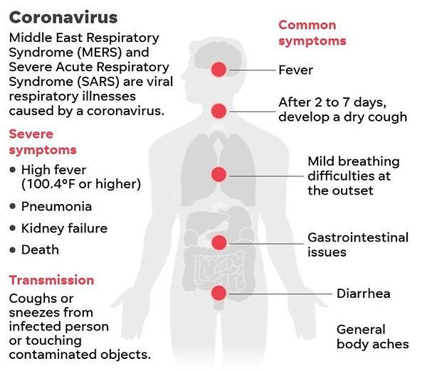 symptom of coronavirus.jpg