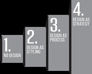 design ladder.png