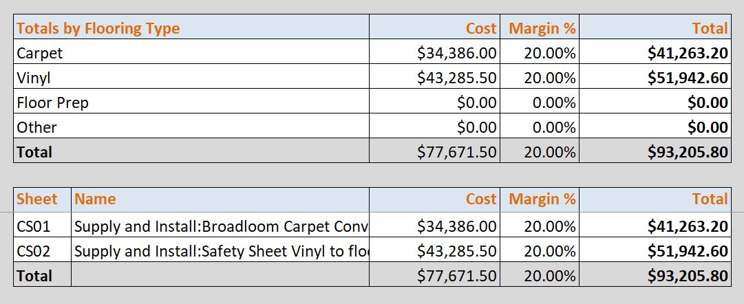 Job Management Costing Sheet Summary
