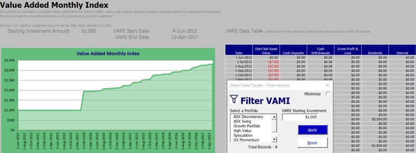 Share Trade Tracker - VAMI