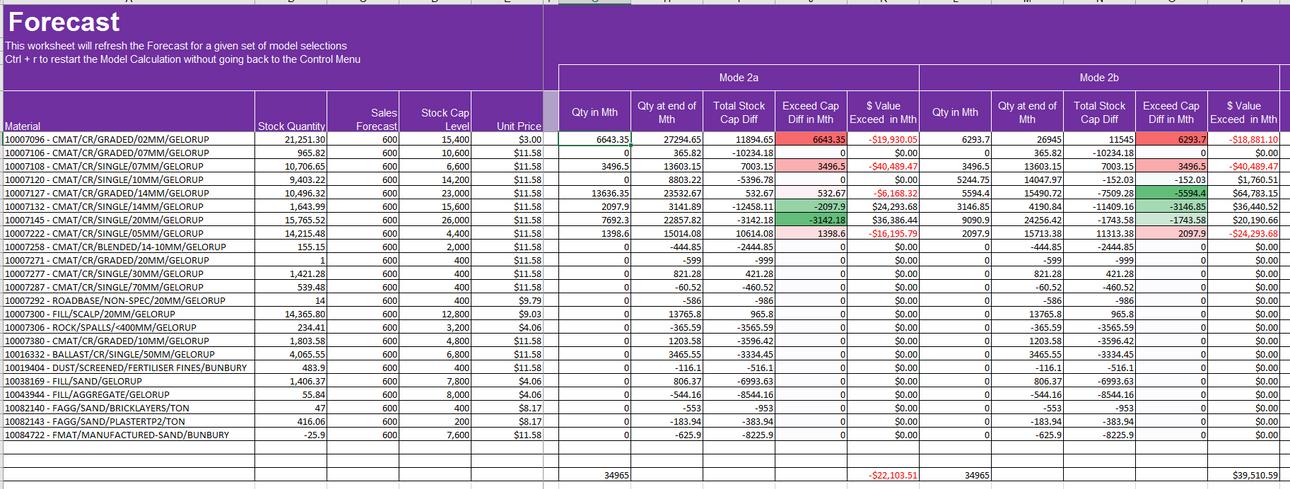 Excel Modelling Forecast