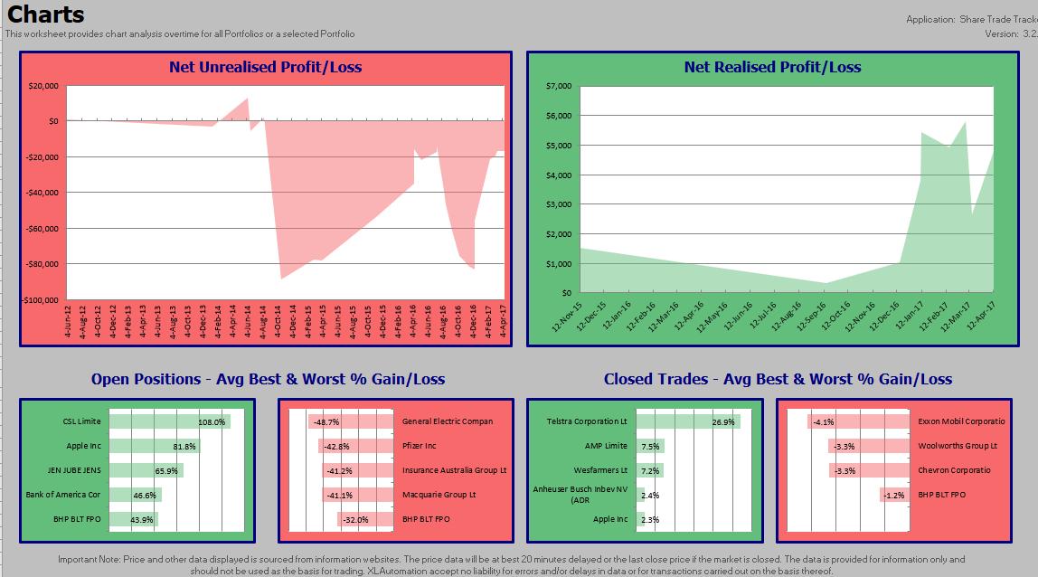 Share Trade Tracker - Charts