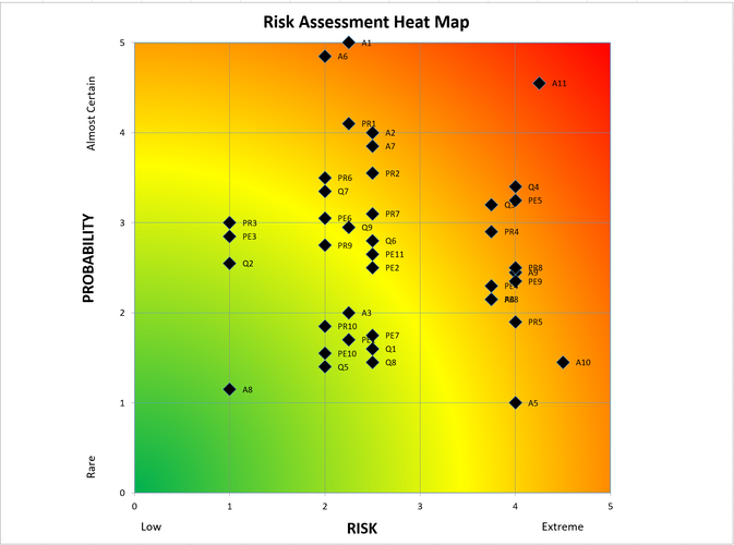 Risk Register Heat Map