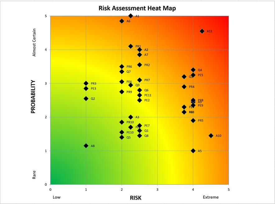 Risk Register Heat Map