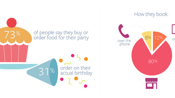 Facebook Releases New Research for Bars & Restaurants on Opportunities to Target Birthday Planne