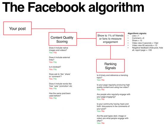 Decoding the Facebook Algorithm