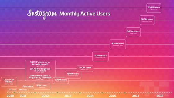 700M Instagram Monthly Active Users