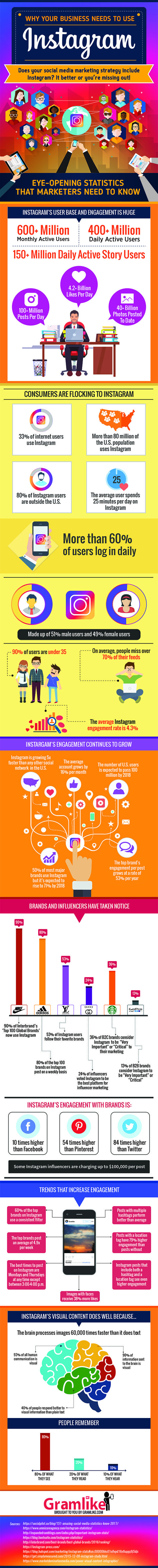 Why Your Business Needs to Use Instagram in 2017 [Infographic]