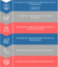 Guide til professionelt CV
