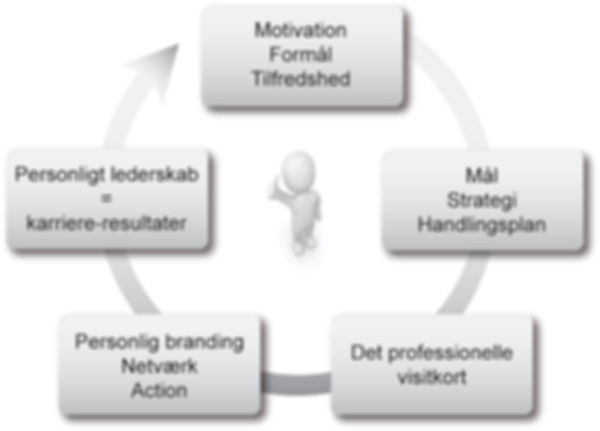 Karriererådgivning - servicetjek af dine kompetencer