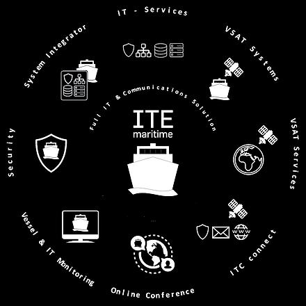 ITC_maritime_Kreis_mit_Logos_und_Text oh