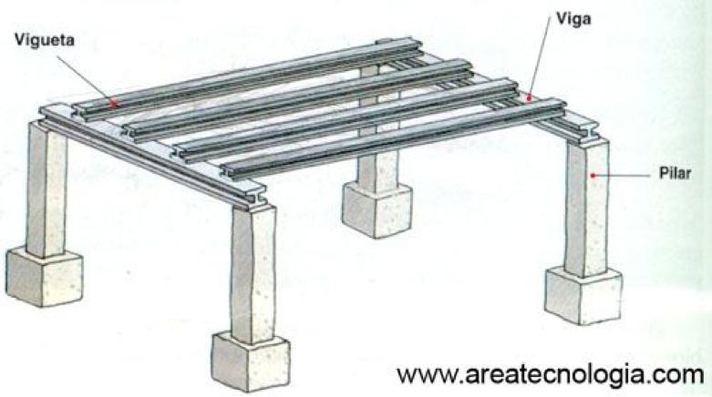 Viga, vigueta y pilar (Estructura Metálica)