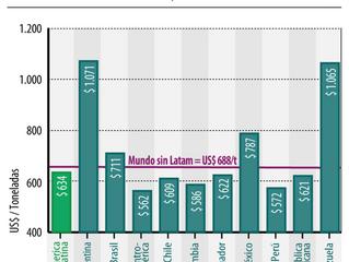 Precio exportaciones Chinas de acero hacia América Latina