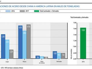 Déficit comercial de América Latina con China alcanza los US$ 23 mil millones, Alacero