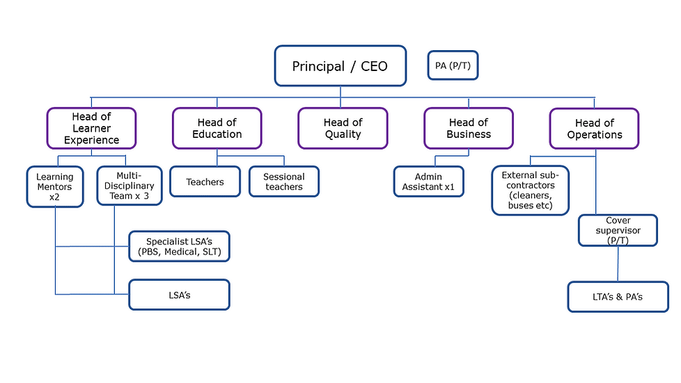 Organisational Structure.png