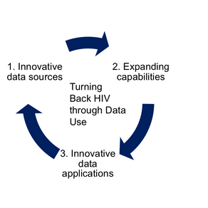Turning Back HIV in India: A Case Study in Data Use