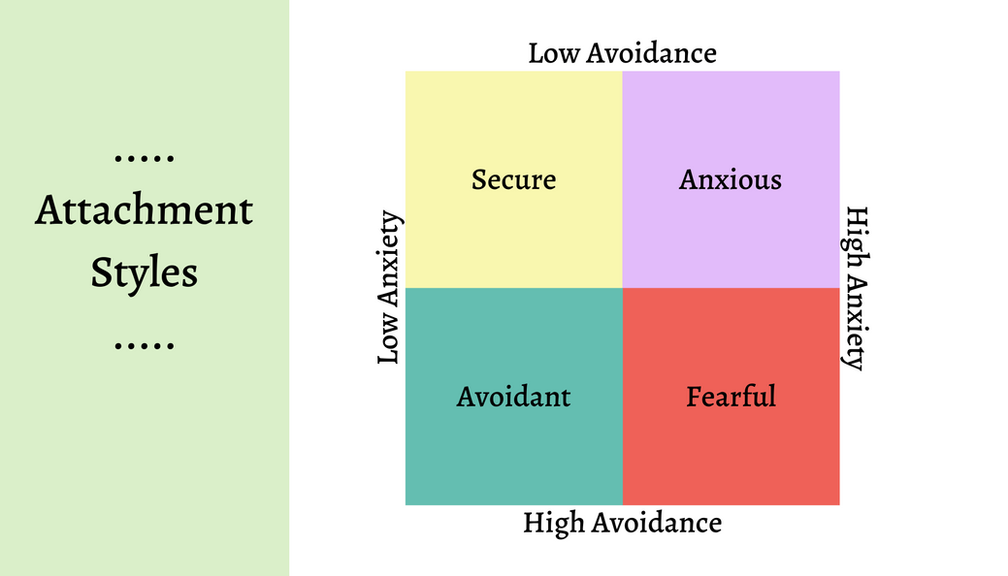 Do you know your attachment style?