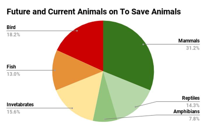 Future and Current Animals on To Save An