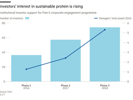 2020 Sustainable Food Conference: Is alternative protein the next bull market for investors?