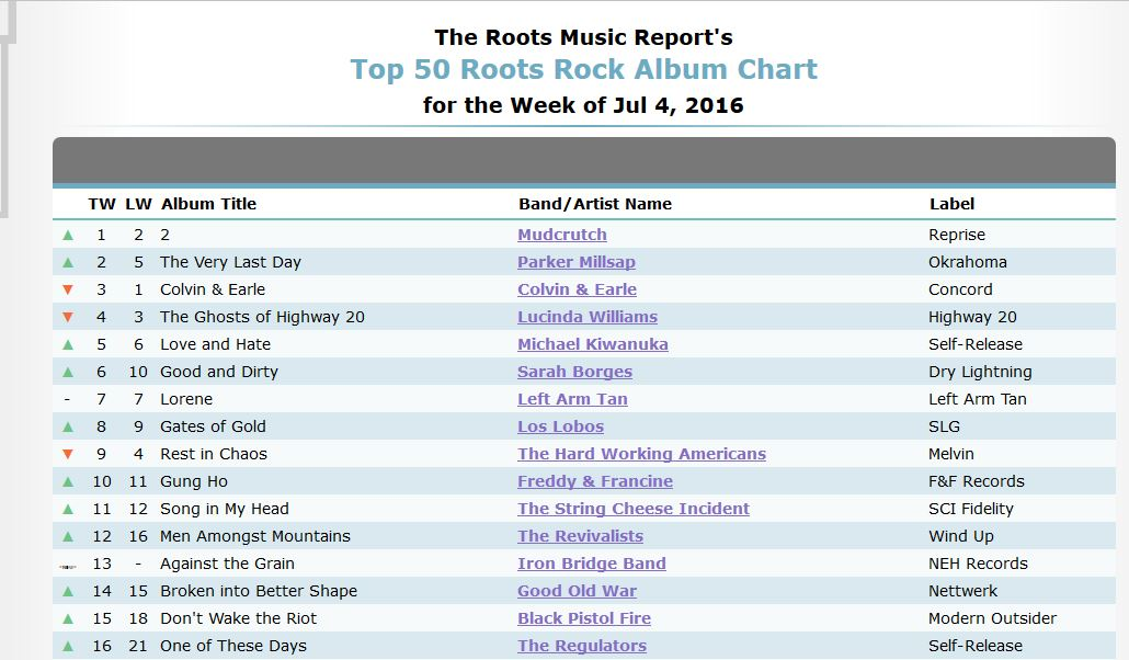 Roots Music Report Chart 7-4-16 Print Version