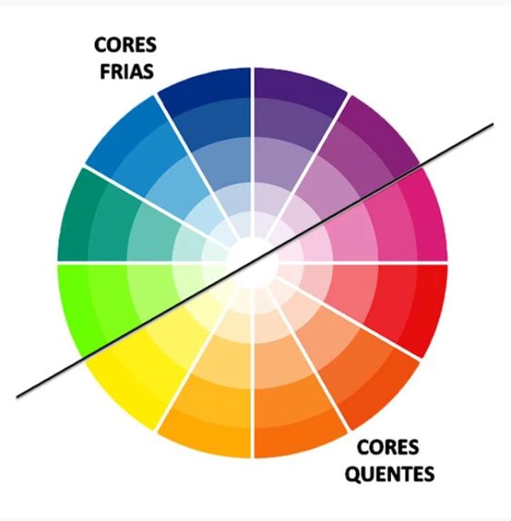 cores frias cores quentes circulo cromatico