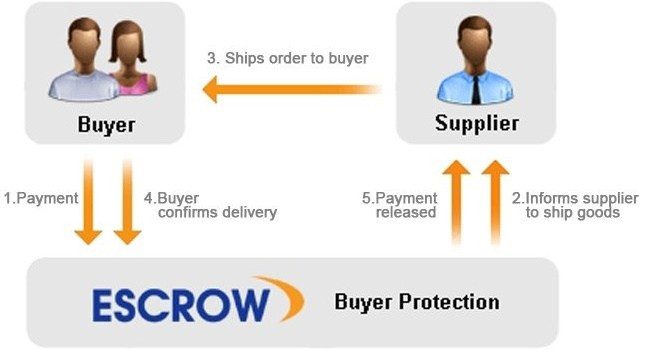 safe escrow payment in korea