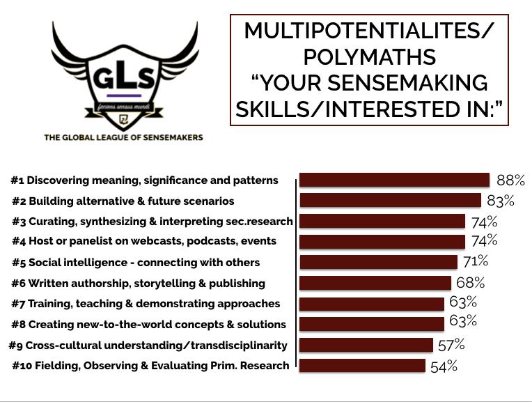 Your sensemaking skills