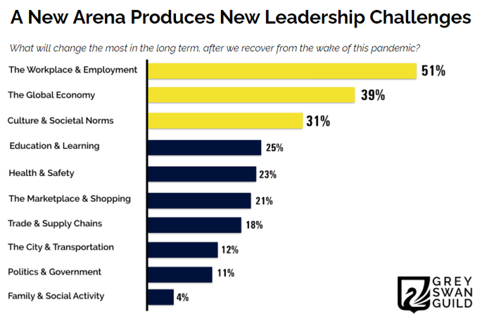 A new arena produces new leadership chal
