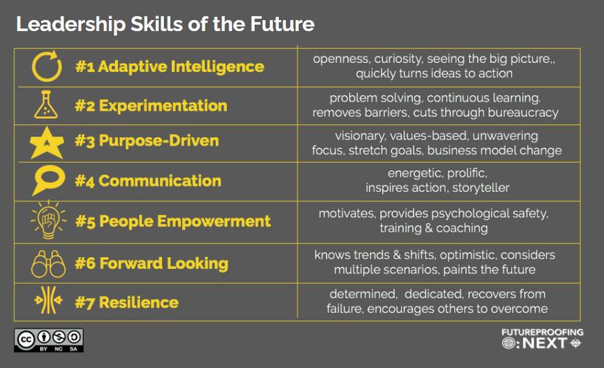 Leadership skills of the future