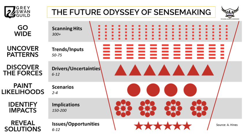The future odyssey