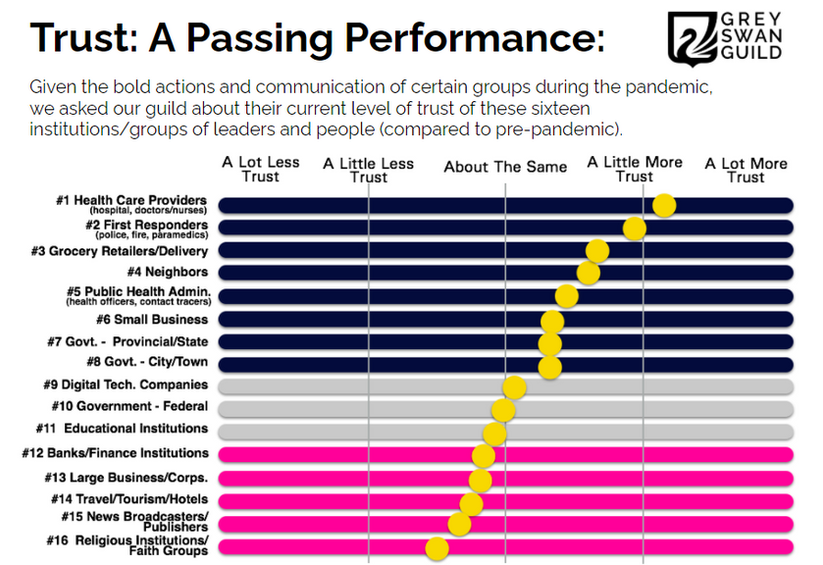 Trust - a passing performance