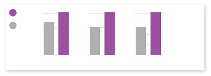 espresso yourself case study graph4-11.png