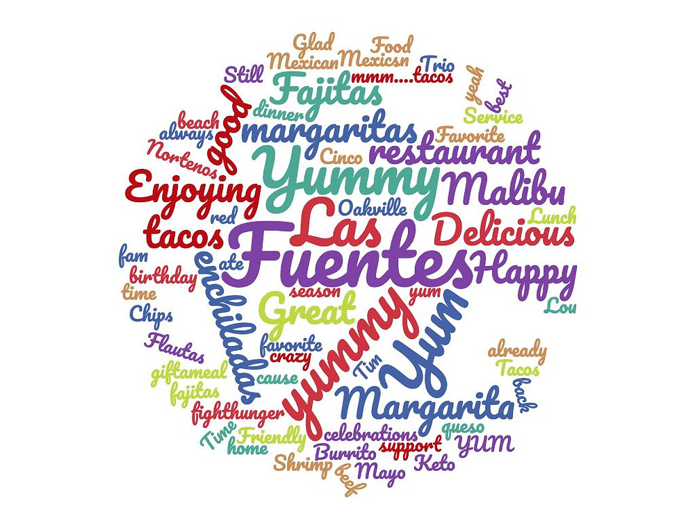 Word cloud compiled from GiftAMeal photos for Las Fuentes
