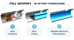 3-Step-Process-NU-DRAIN1