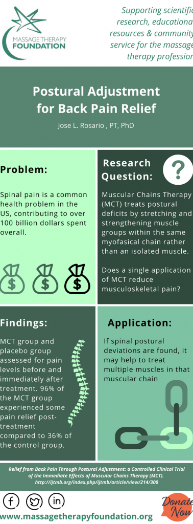 Relief from Back Pain Through Postural Adjustment: a Controlled Clinical Trial of the Immediate Effects of Muscular Chains Therapy (MCT)