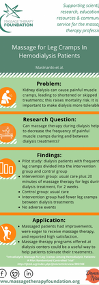 Intradialytic Massage for Leg Cramps Among Hemodialysis Patients: a Pilot Randomized Controlled Trial