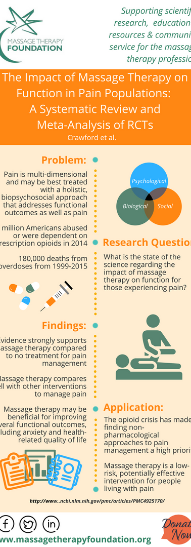 The Impact of Massage Therapy on Function in Pain Populations—A Systematic Review and Meta-Analysis of Randomized Controlled Trials: Part I, Patients Experiencing Pain in the General Population