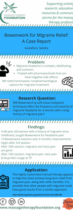 Bowenwork for Migraine Relief: a Case Report