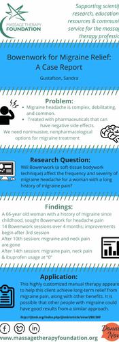 Bowenwork for Migraine Relief: a Case Report