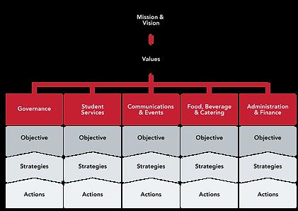 Flowchart of Strategic Plan Process
