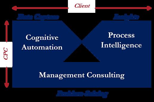 CPC Model May 2020.png