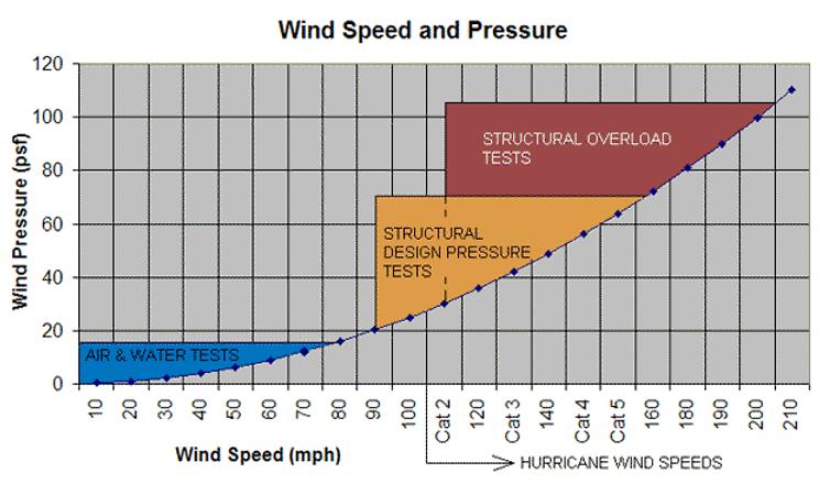 windspeedchart.png