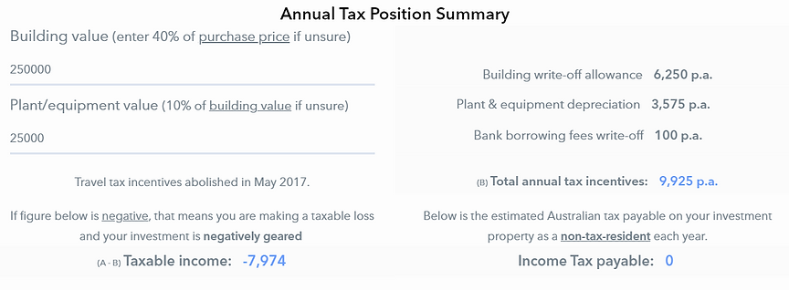 Australia Property Tax Position Mortgage