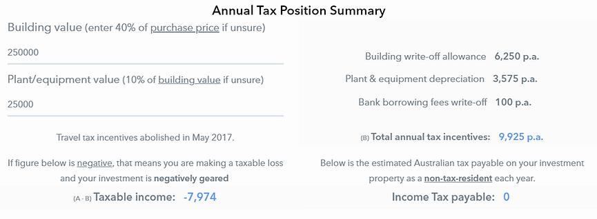 Australia Property Tax Position Mortgage