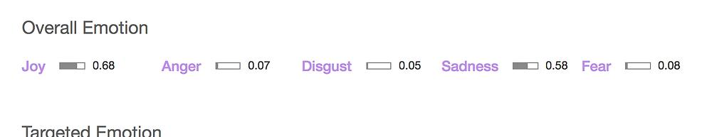 Waton's overall emotion analysis of my Instagram data scrape