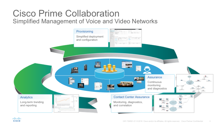 Cisco Prime Collaboration - Meeting the Administration and