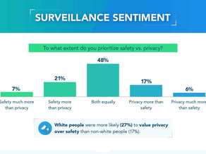 Trading Your Privacy For Safety (infographics)