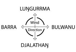 Yolŋu Compass