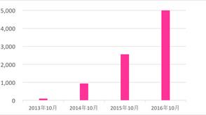 ネイルブック、ネイルサロン登録数5,000店舗突破!